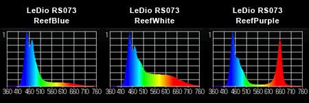 Grassy LeDio RS073 実測スペクトル