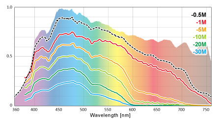 海中の水深スペクトル