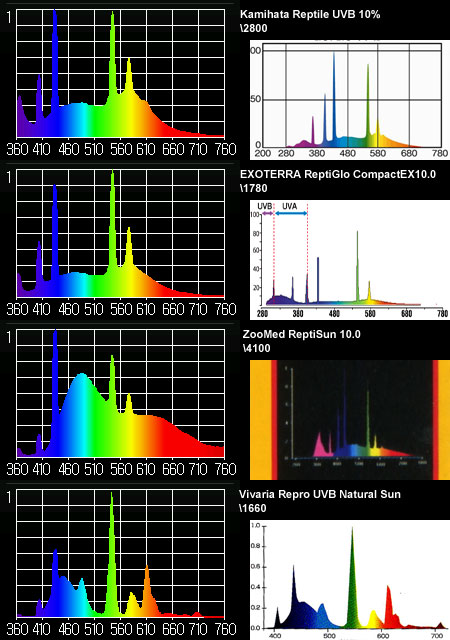 爬虫類用UVランプの実測スペクトルと公称スペクトルの比較