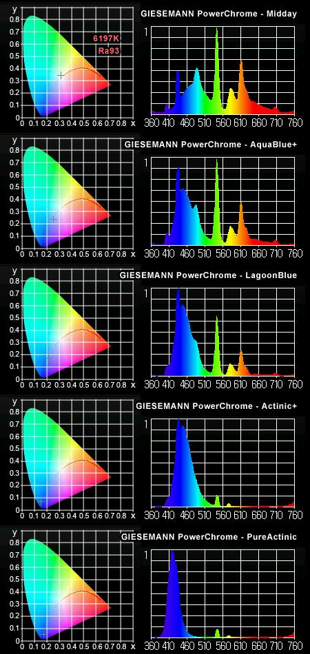 GIESEMANN PowerChrome 各ランプ実測スペクトル