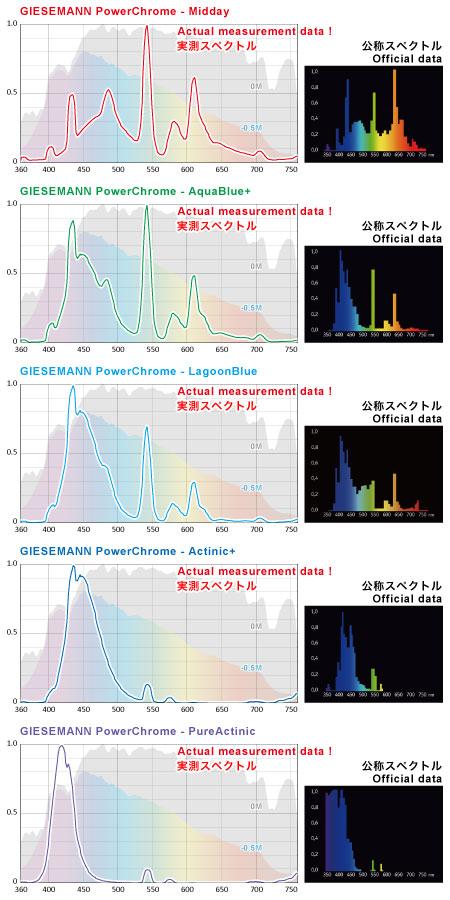 GIESEMANN PowerChrome 各ランプの実測スペクトルと公称スペクトルの差異