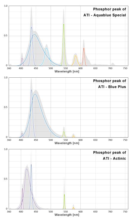 ATI 蛍光体のピーク