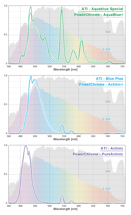 ATIとPowerChromeの近似スペクトルランプ