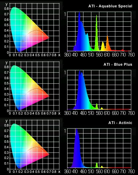 ATI T5ランプ MK350による実測スペクトルとCIE1931色度座標