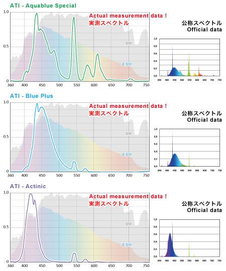 ATI T5ランプ 実測スペクトルと公称スペクトルの比較