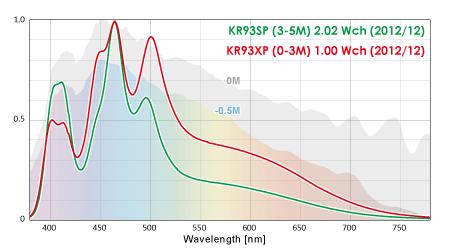 20KR93SP(左)とKR93XPデモ機の白chのスペクトル比較