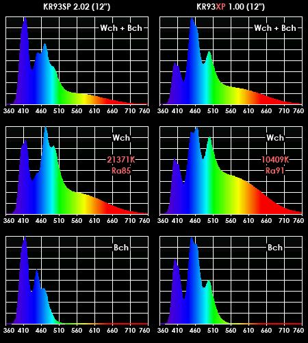 KR93SP(左)とKR93XPデモ機の実測スペクトル比較