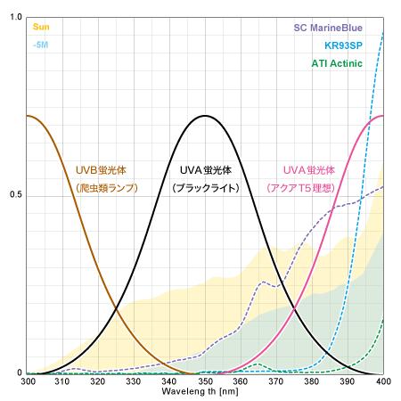 UVスペクトルイメージ