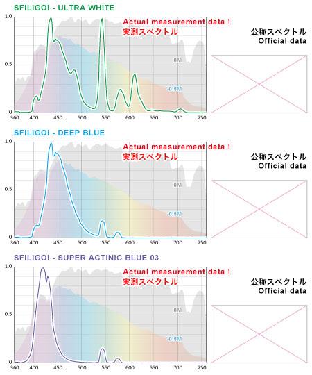 SFILIGOI 実測スペクトル(公称スペクトルなし)