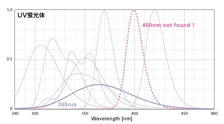 T5に使えるUV蛍光体