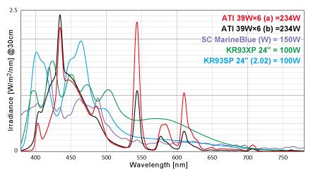 各光源の実測放射照度スペクトル