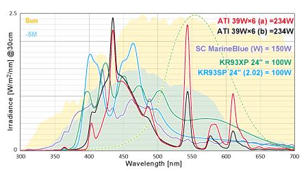 T5/SC/フルスペ 実測スペクトル&放射照度