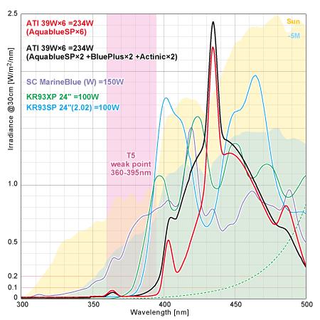 T5の波長のウィークポイント 300-500nm間