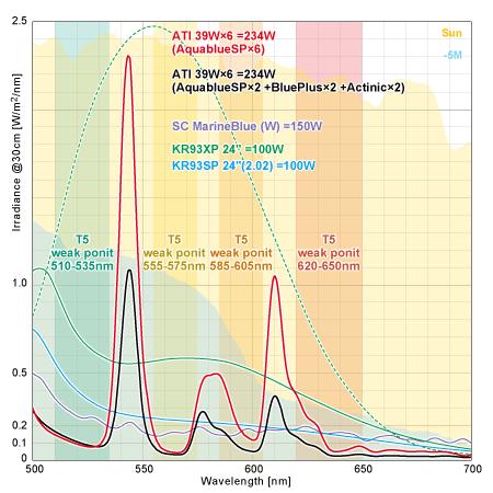 T5の波長のウィークポイント 500-700nm間