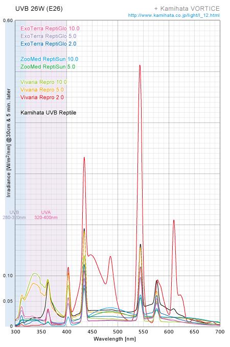 UVB蛍光灯スペクトル&放射照度比較 26W(E26)