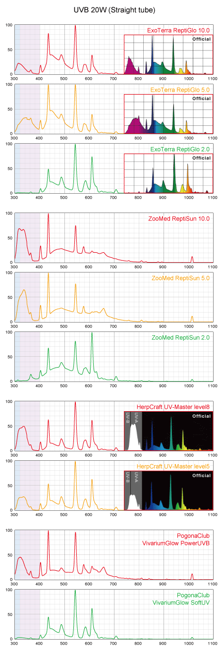 UVB蛍光灯スペクトル 直管20W
