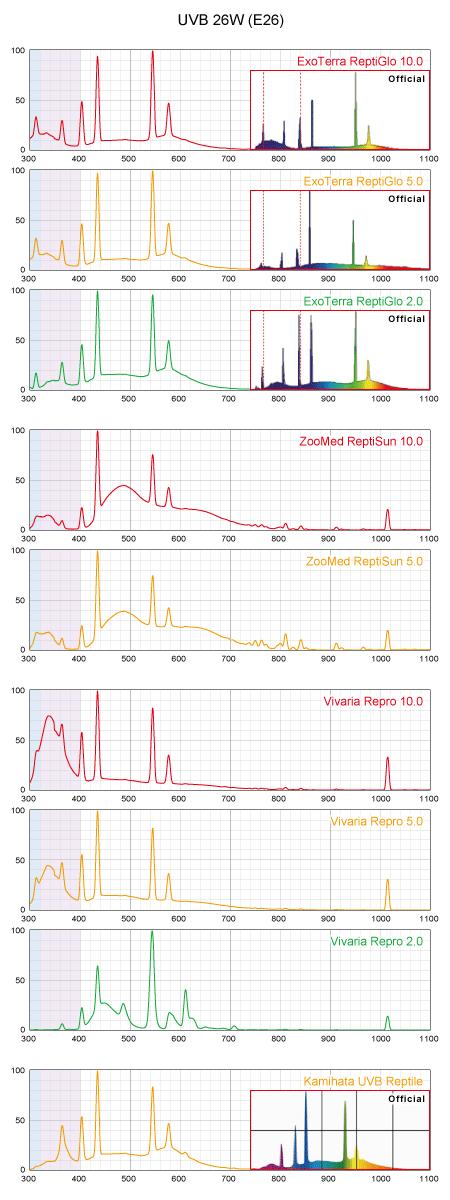 UVB蛍光灯スペクトル 26W(E26)