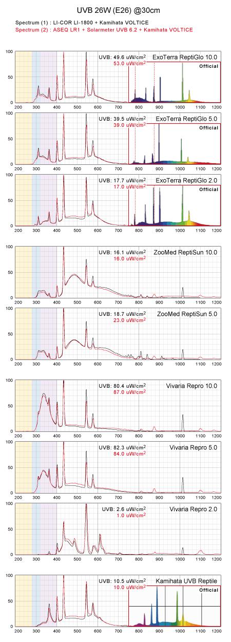 スペクトル&UVB値:E26型UVB蛍光ランプ26W