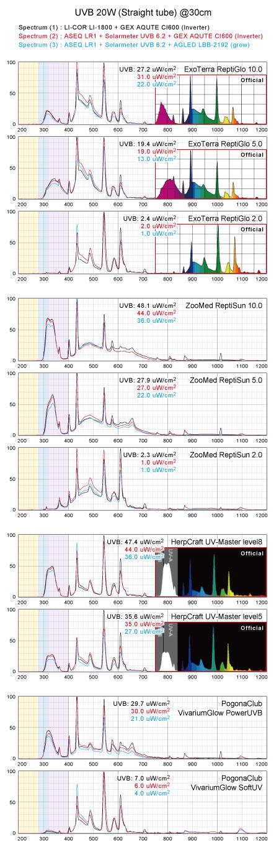 スペクトル&UVB値:直管UVB蛍光ランプ20W
