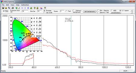 ASEQ LR1による測定画面と、オプションの色温度ツール