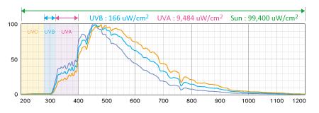 冬の北陸の快晴時の日射量とUV値
