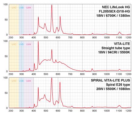 VITA-LITEのスペクトル