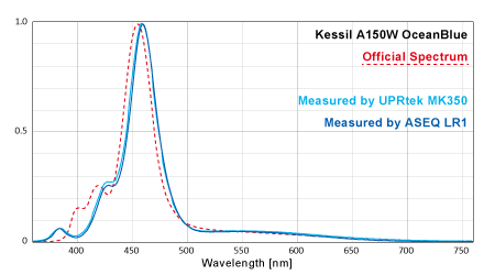 Kessil A150W OceanBlue スペクトル