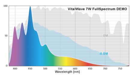 バイタルウェーブ改フルスペクトルのスペクトル