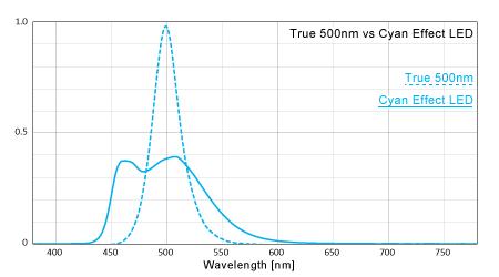 シアンエフェクトLEDスペクトル強度比較