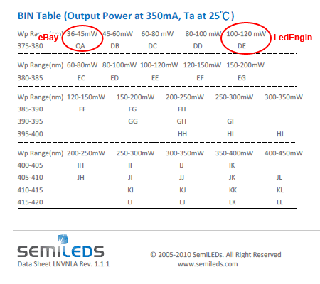 Semileds SL-V-U40ACチップの光量ランク