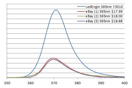 Semileds SL-V-U40ACチップを採用したLED素子のスペクトルと放射照度比較