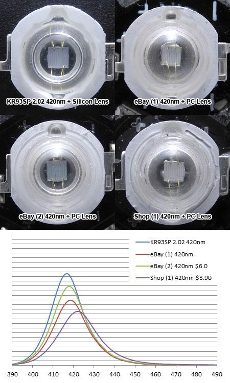 Epileds EP-U4545K 420nm 外観とスペクトル強度