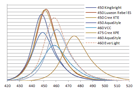 Everlight LEDスペクトル強度比較