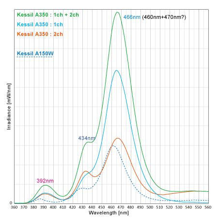 Kessil A350 実測スペクトル詳細