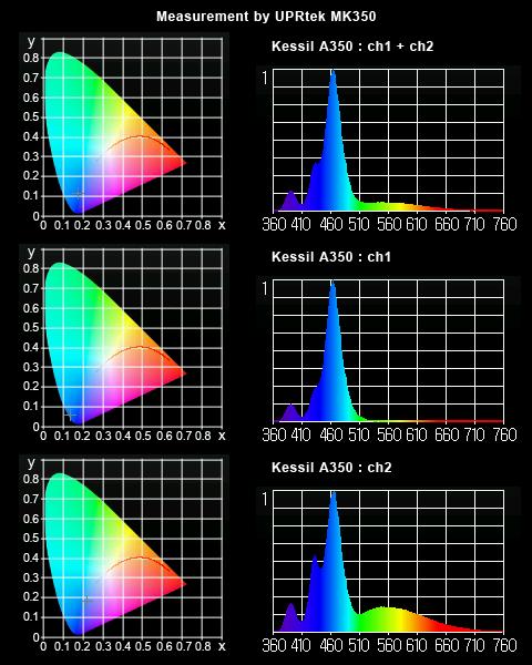 Kessil A350 実測スペクトル(UPRtek MK350)