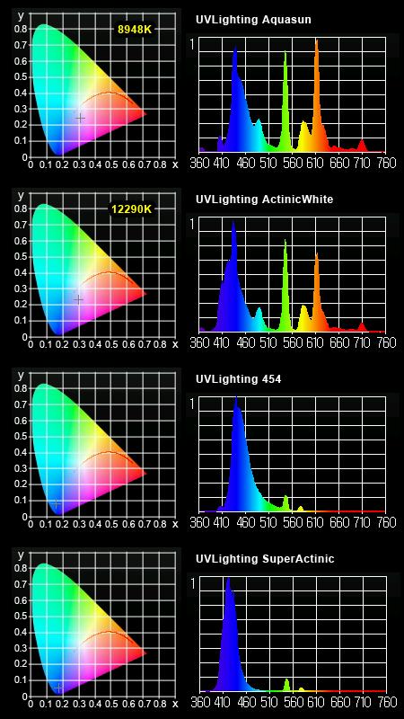 UVLighting スペクトル(MK350測定)