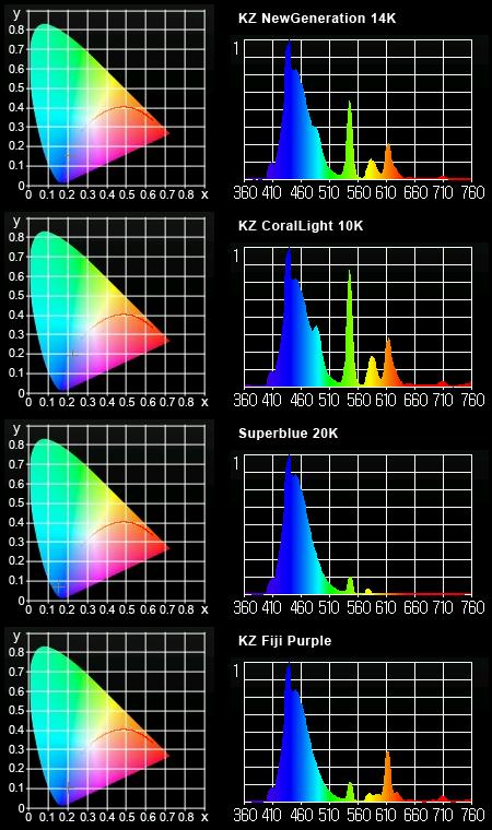 KZ スペクトル MK350測定