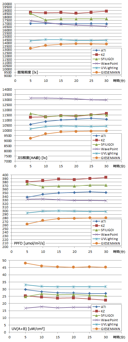 各社T5構成 光量測定結果(5/10/15/20/25/30分間隔)