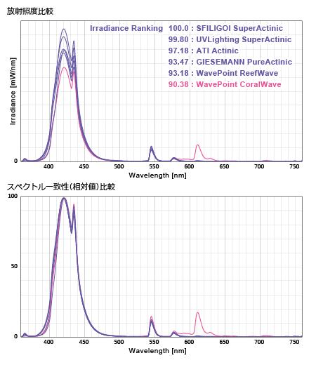 各社T5 Actinic系 放射照度比較・スペクトル一致性比較