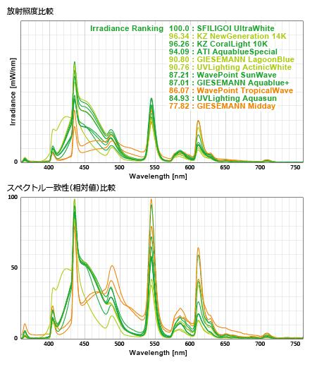 各社T5 White系 放射照度比較・スペクトル一致性比較