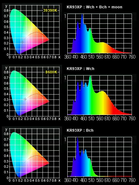 KR93XP スペクトル測定 by UPRtek MK350