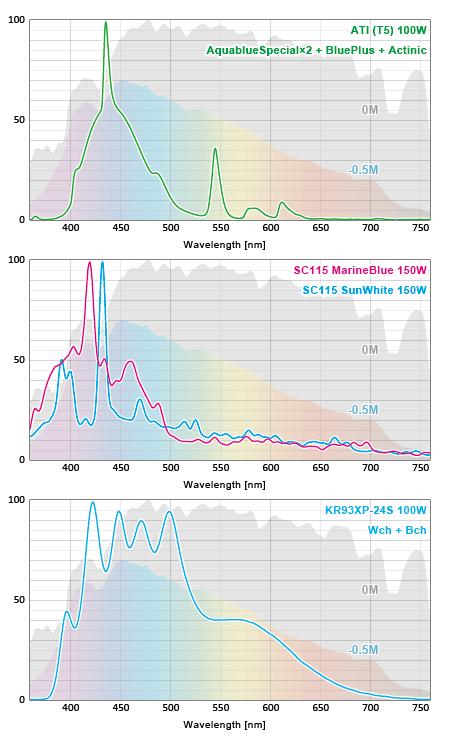ATI T5スペクトルとSCメタハラとKR93XPのスペクトル比較