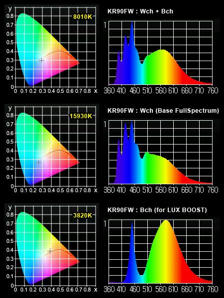 KR90FW スペクトル by MK350