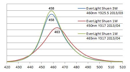Everlight LED スペクトル