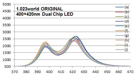 Razor互換400-420nmデュアルチップLEDスペクトル