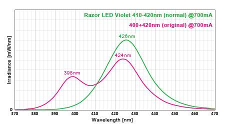 LEDのスペクトル比較