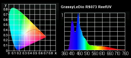 Grassy LeDio RS073 ReefUV スペクトル
