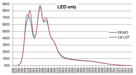LeDio RS073 ReefUV LED素子スペクトル比較(プリズムレンズ無し)