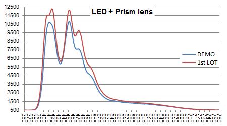 LeDio RS073 ReefUV スペクトル比較(プリズムレンズあり)