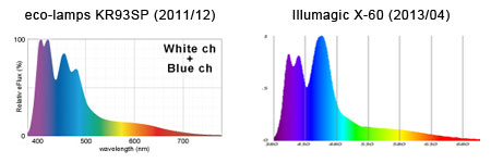 KR93SP (2011版) / Illumagic X-60 スペクトル比較
